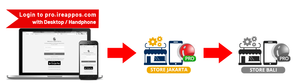 How to use stock transfer out Store to Store in iREAP POS PRO