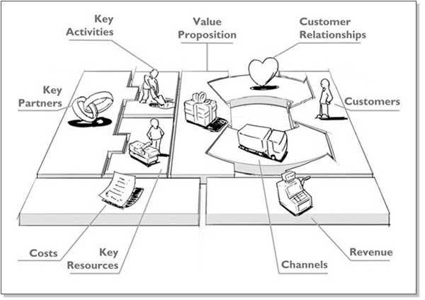 Bisnis Model Kanvas adalah