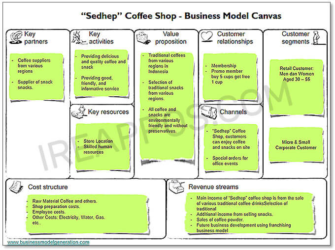 Example of Sedhep Coffee Shop Business Model Canvas
