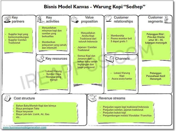 contoh bisnis model kanvas warung kopi sedhep