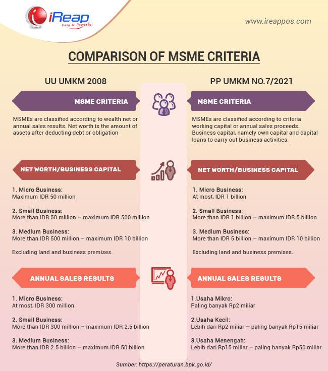 Comparison of MSMe Criteria