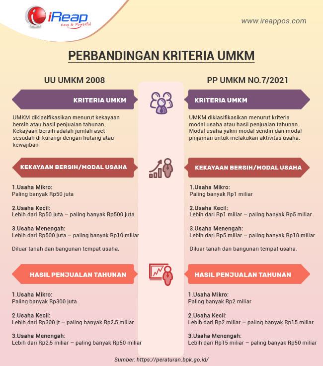 Perbandingan Kriteria UMKM Terbaru